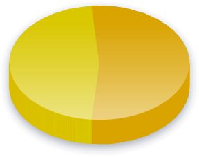 Nuclear Energy Poll Results