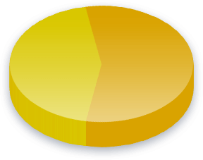Canary Island Oil Exploration Poll Results