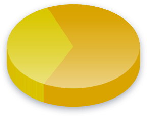 Catalonien Uafhængighed Poll Results for Unitarian Candidacy of Workers vælgere