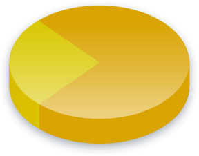 Animal Testing Poll Results for Republican Left of Catalonia